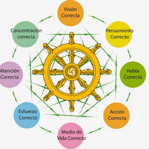 El sermón de Benarés, donde empieza a girar la rueda del Dharma